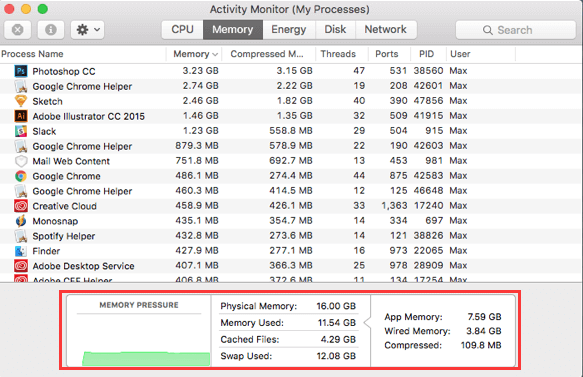 Überprüfen Sie die RAM-Nutzung auf dem Mac