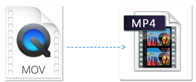 So konvertieren Sie MOV in MP4 auf dem Mac